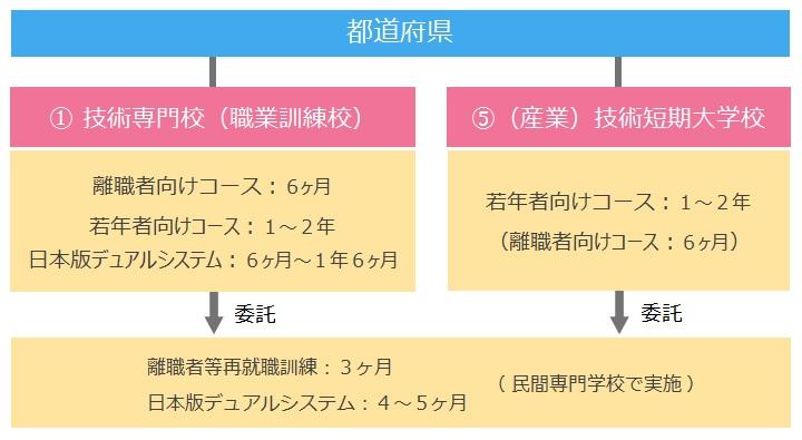 訓練実施組織(都道府県)
