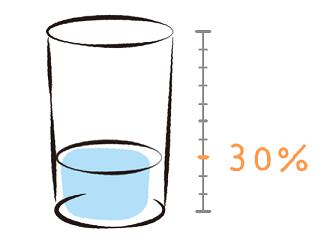 300mlのグラスに90mlの水