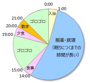 24時間円グラフ