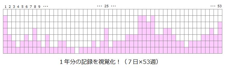 行動記録(7日×53週)