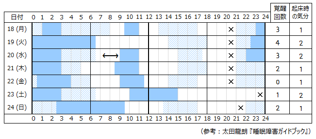 睡眠日誌・例2
