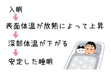 体温が下がると眠くなる