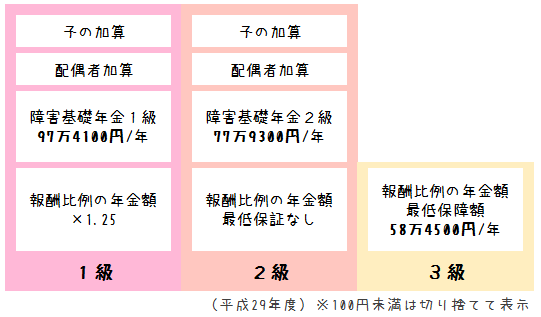障害厚生年金(平成29年度)