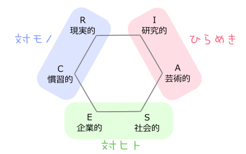 RIASECの六角形・類似