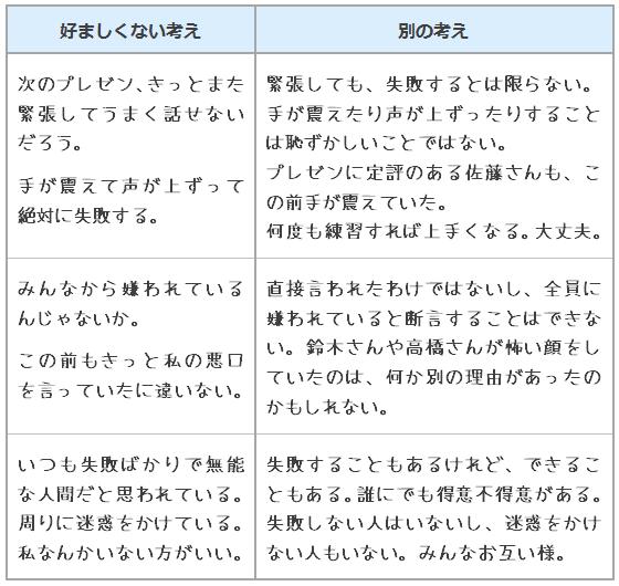 ダブルカラム法(不安・緊張))