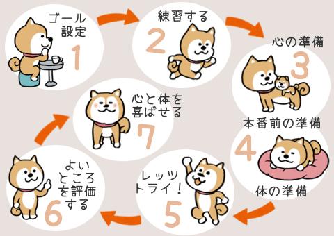 緊張・不安を和らげる7ステップ・全体の流れ