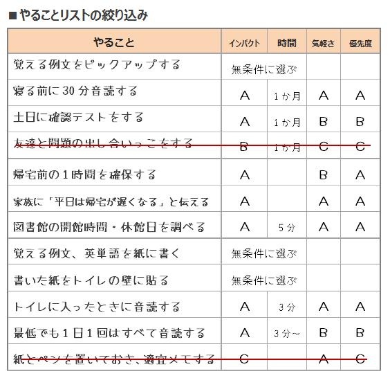 鬼速PDCA DO②やることリストの絞り込み