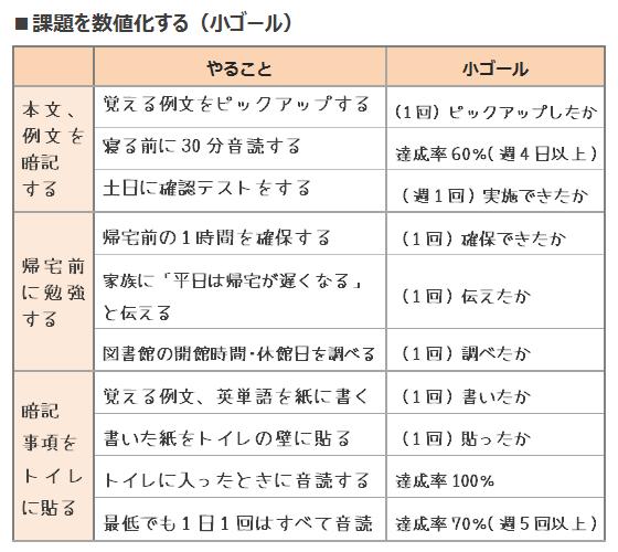 鬼速PDCA DO③課題を数値化(小ゴール)