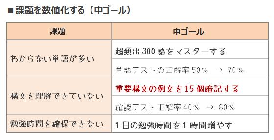 鬼速PDCA Plan⑤課題を数値化する(中ゴール)