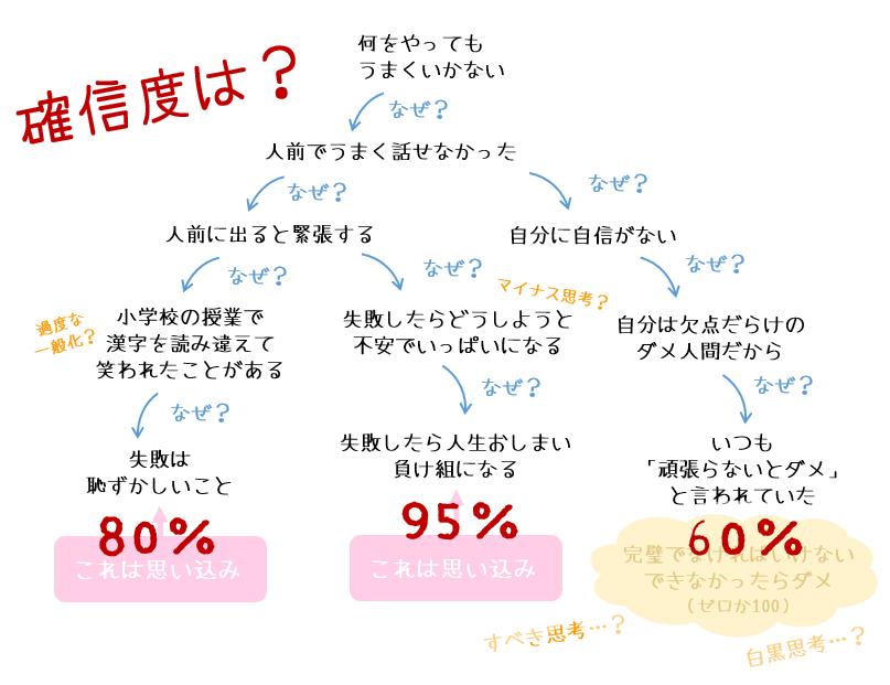 確信度をパーセントで評価する