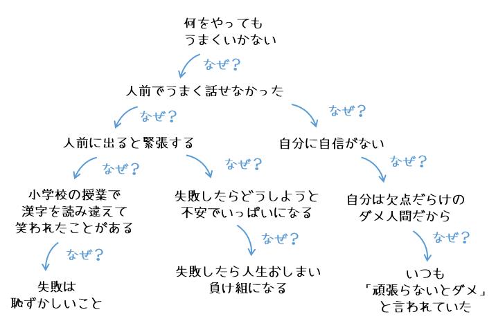 ステップ2:思い込みチャート分析図をつくる