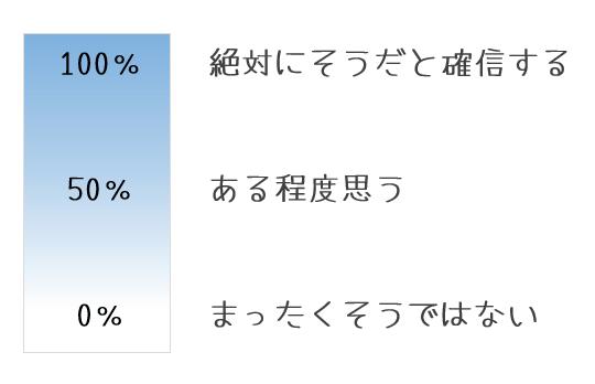 確信度(100%-50%-0%)