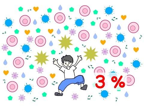 ストレス刺激を増やす(3/100、3%)